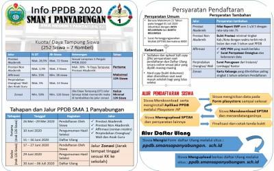 Informasi awal PPDB